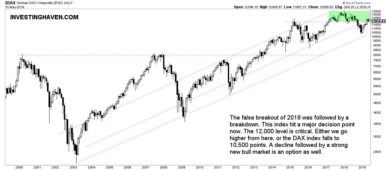 german stock market 2019