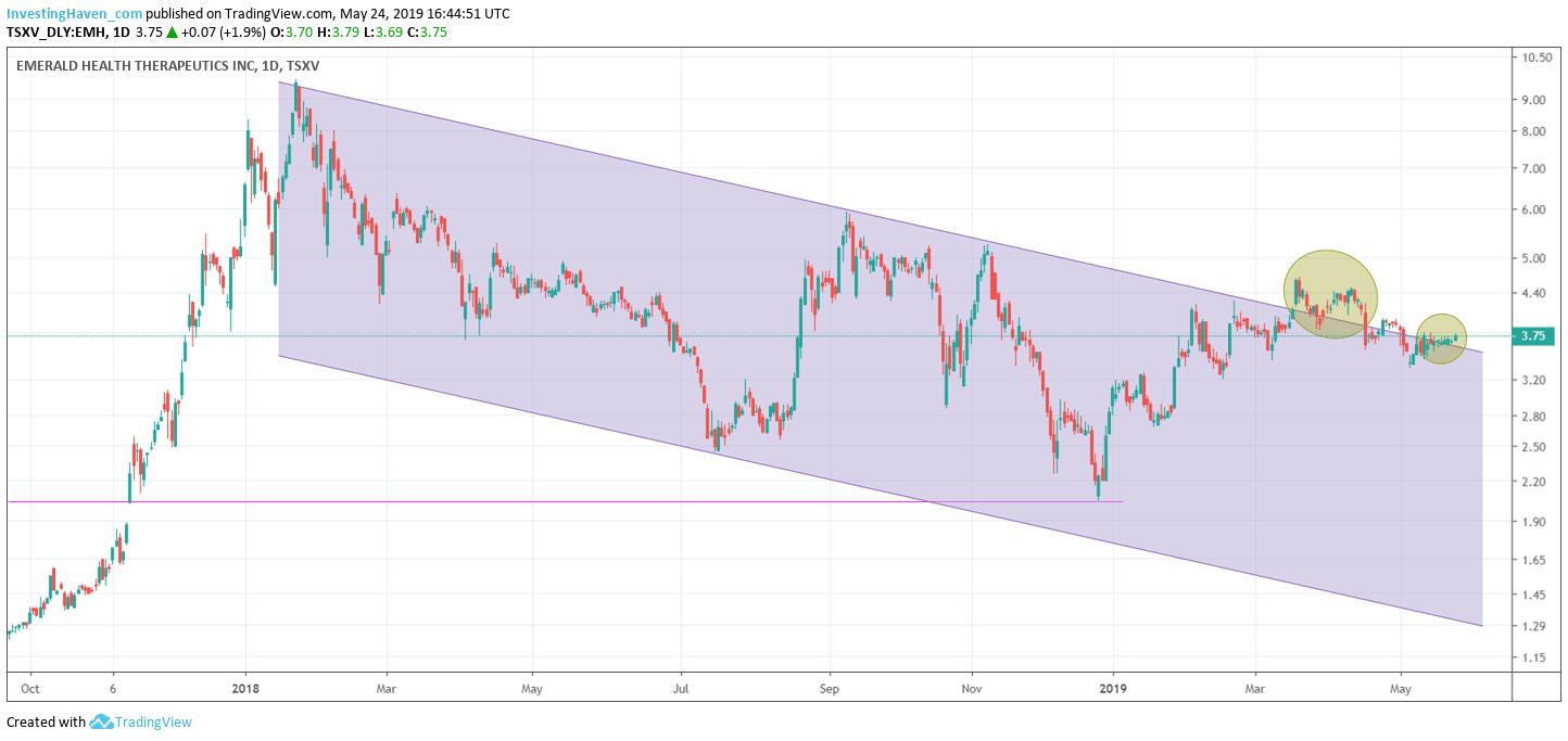 emerald stock price