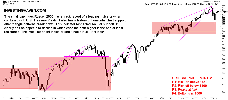 US stock market 2019