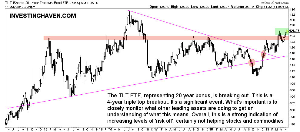 treasuries breakout