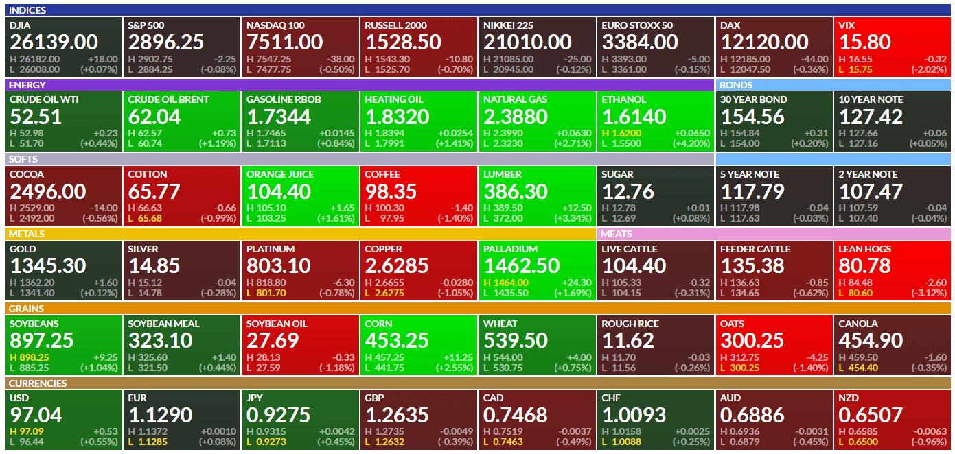 commodities bullish signs