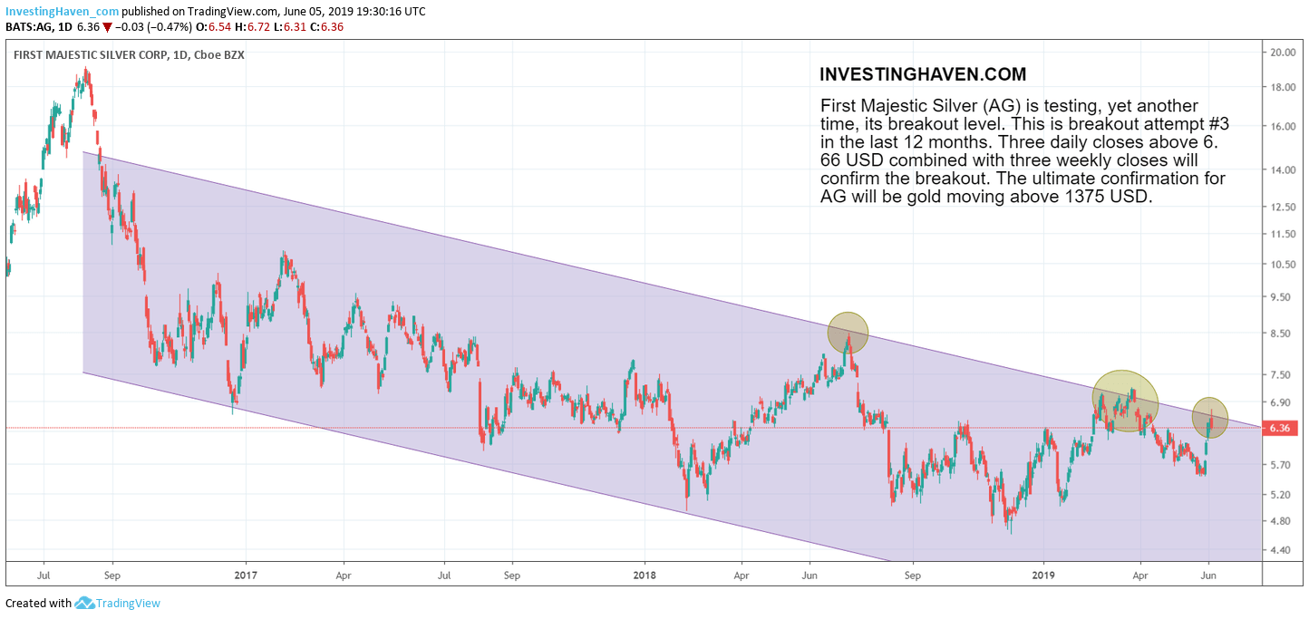 first majestic silver breakout attempt 2019