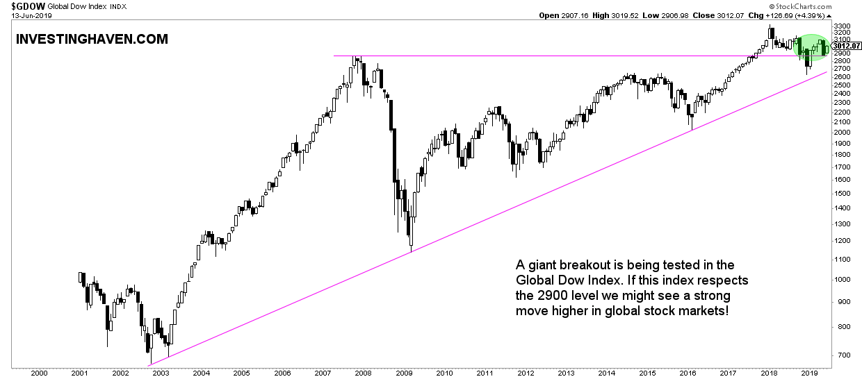 global stock index