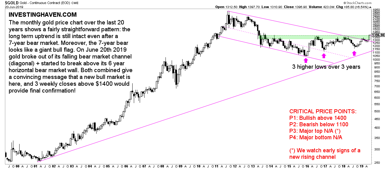 gold price breakout