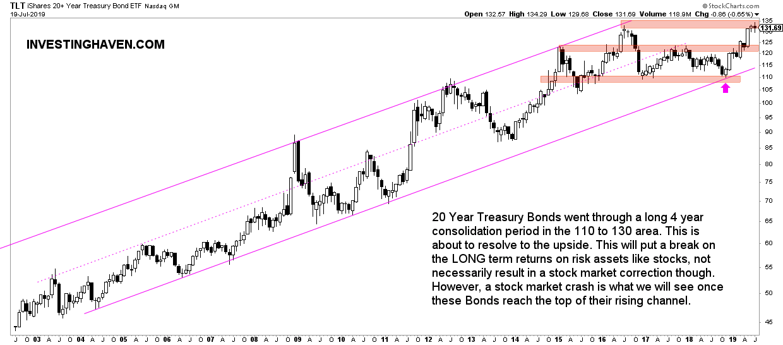 20 yr bonds stock market crash indicator 2022