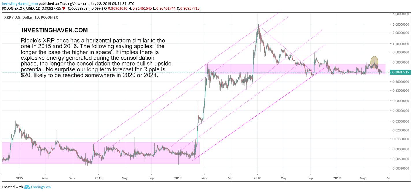XRP long term chart 2019