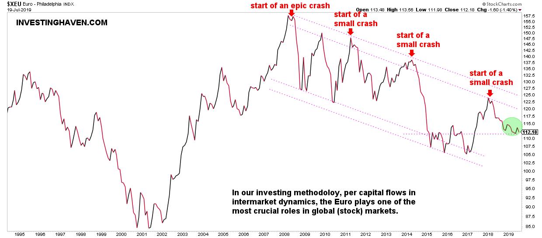 euro stock market crash indicator 2022