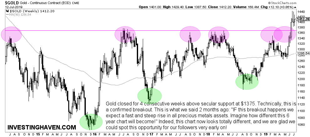 gold price weekly