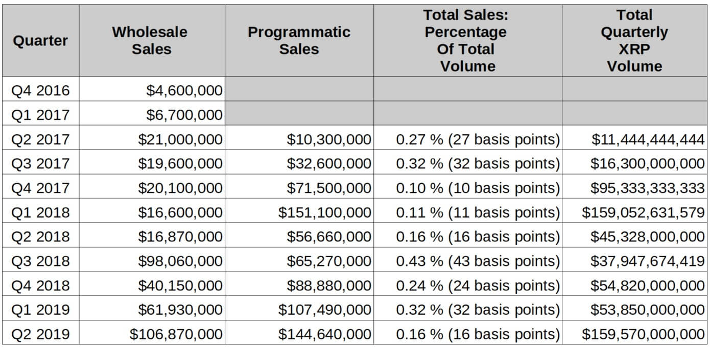 ripple xrp sales Q2 2019