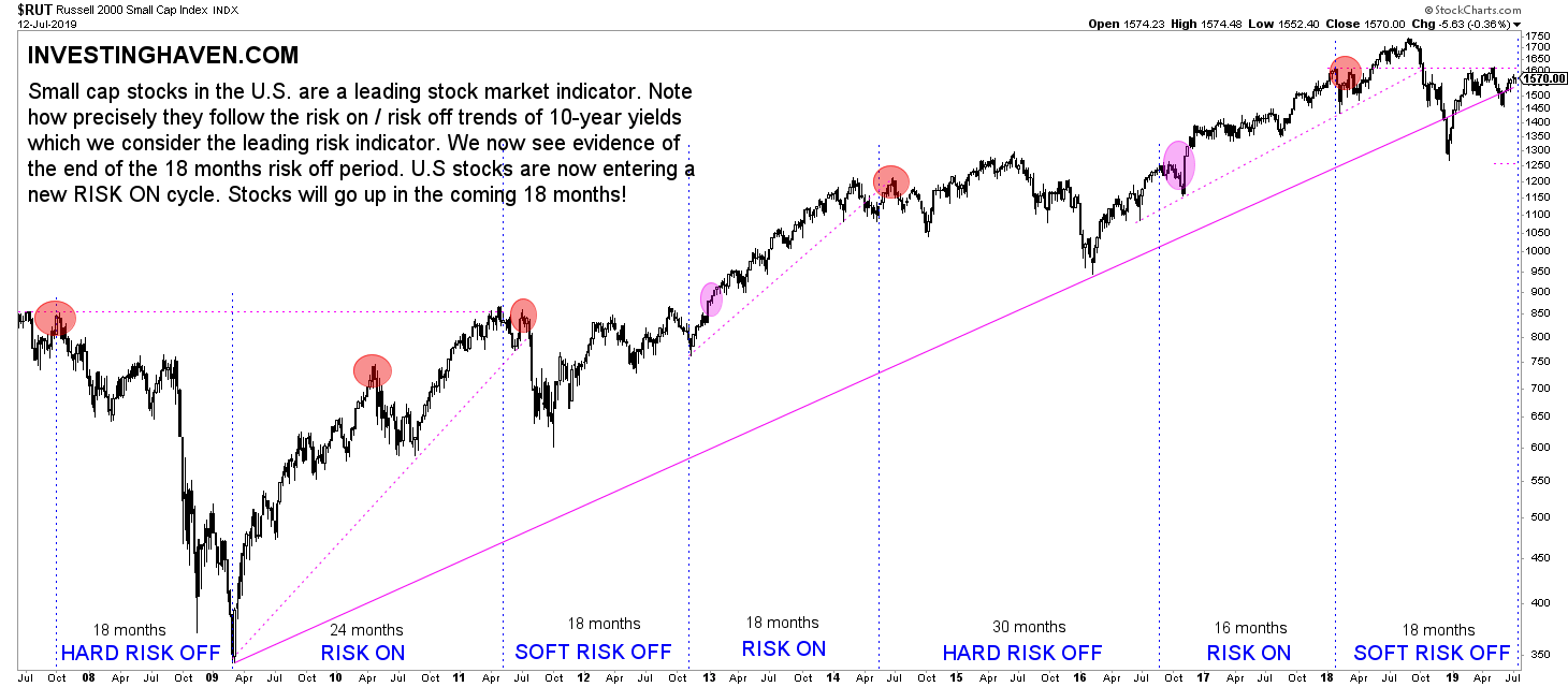 russell 2000 risk cycles