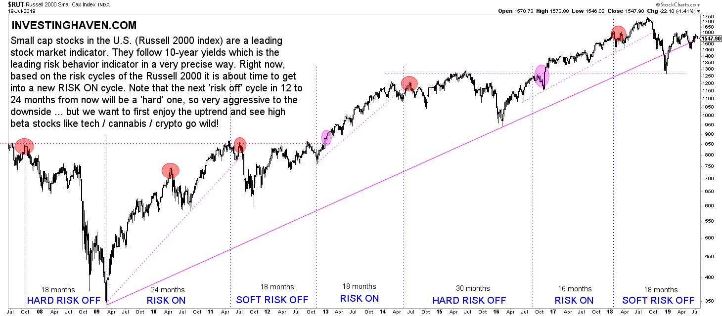 russell2000 stock market crash indicator 2022