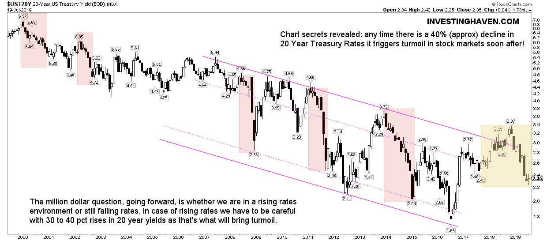 yields stock market crash indicator 2022