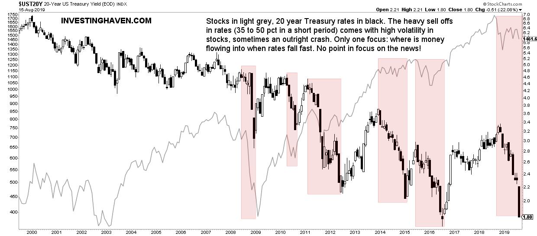 rates stocks volatility