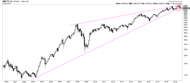 india stock market breakdown