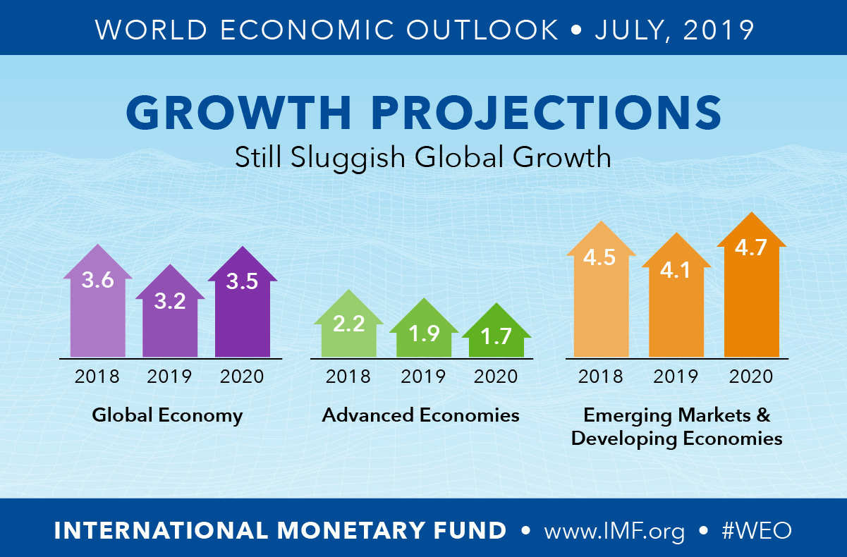 IMF economic projections emerging markets 2020
