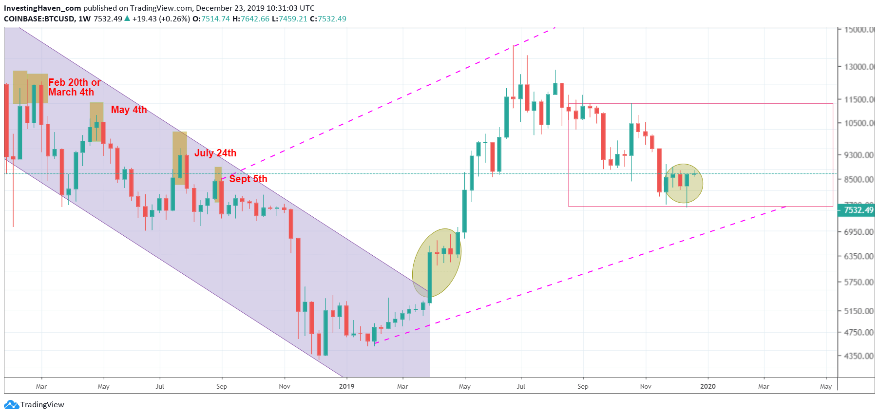 bitcoin price forecast 2020
