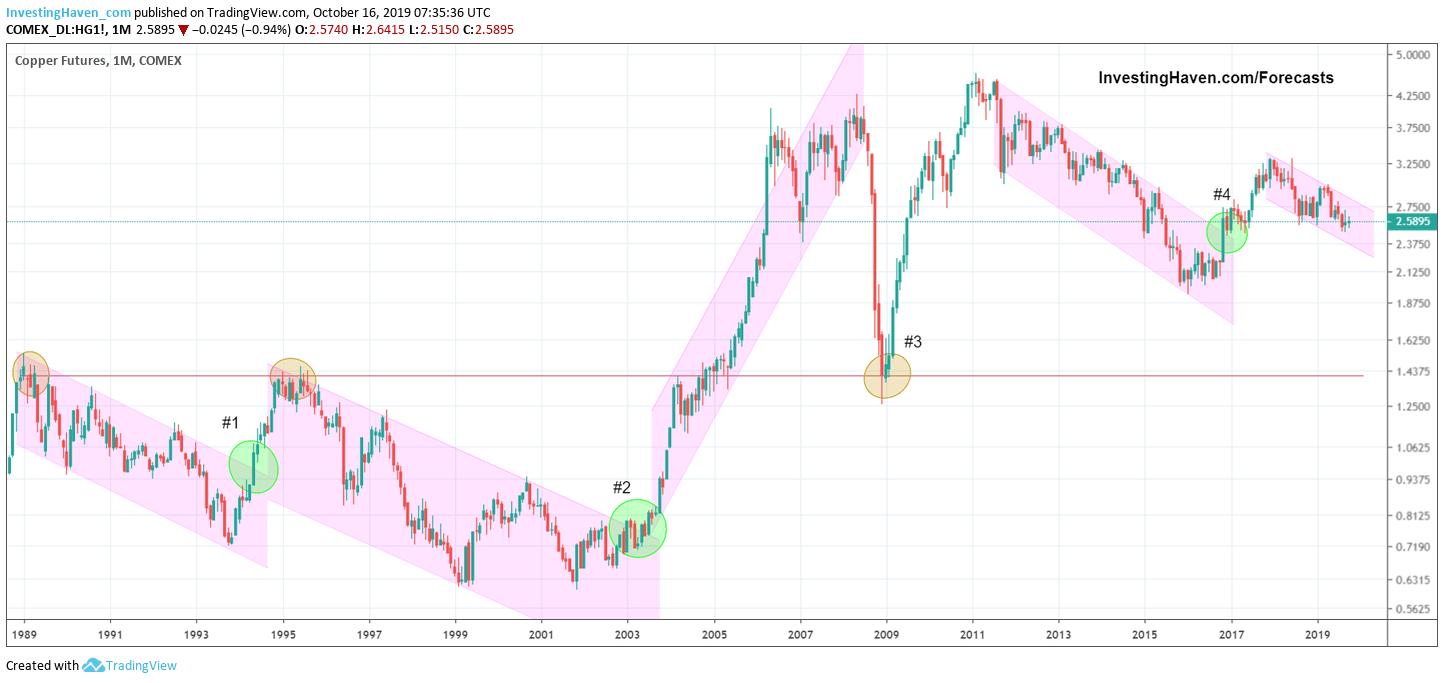 copper price forecast 2020 2021