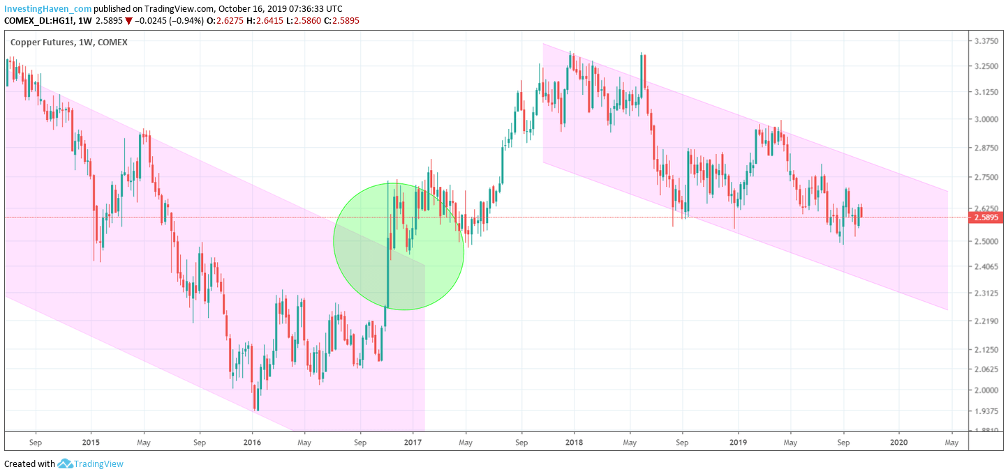 copper price weekly 2020