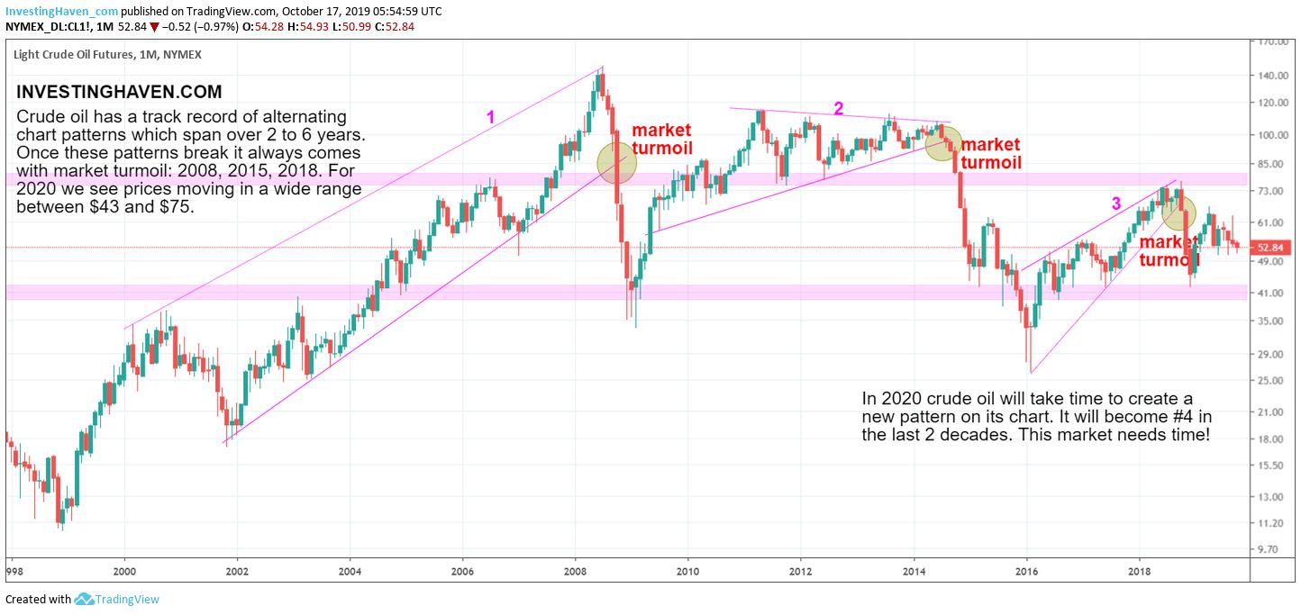 crude oil price forecast 2020 2021