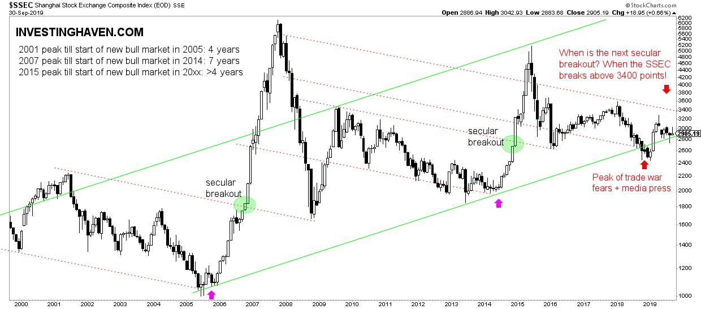 China stock market SSEC 2020 2021