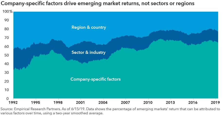 sectors vs companies 2020