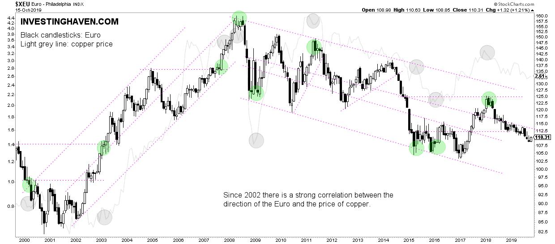 euro copper correlation 2020 2021