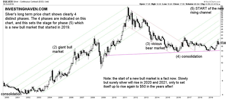 silver price forecast 2020 2021