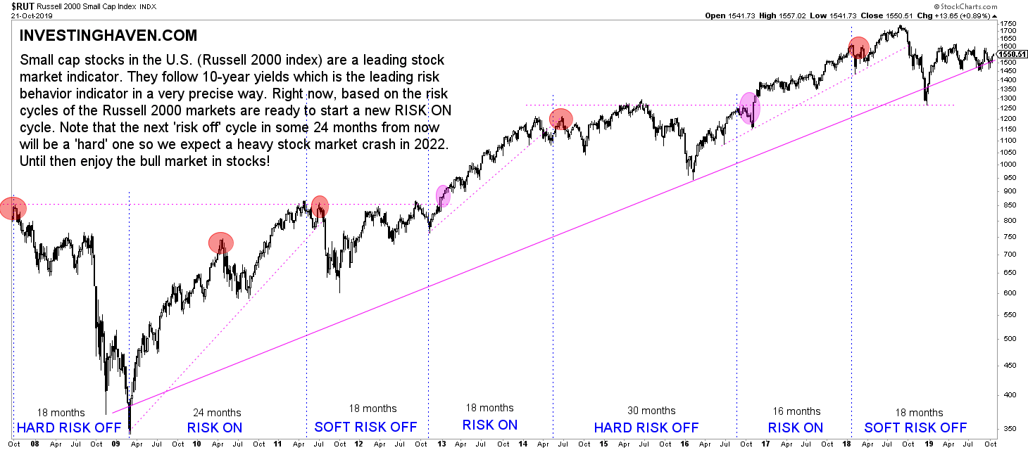 stock market forecast 2020