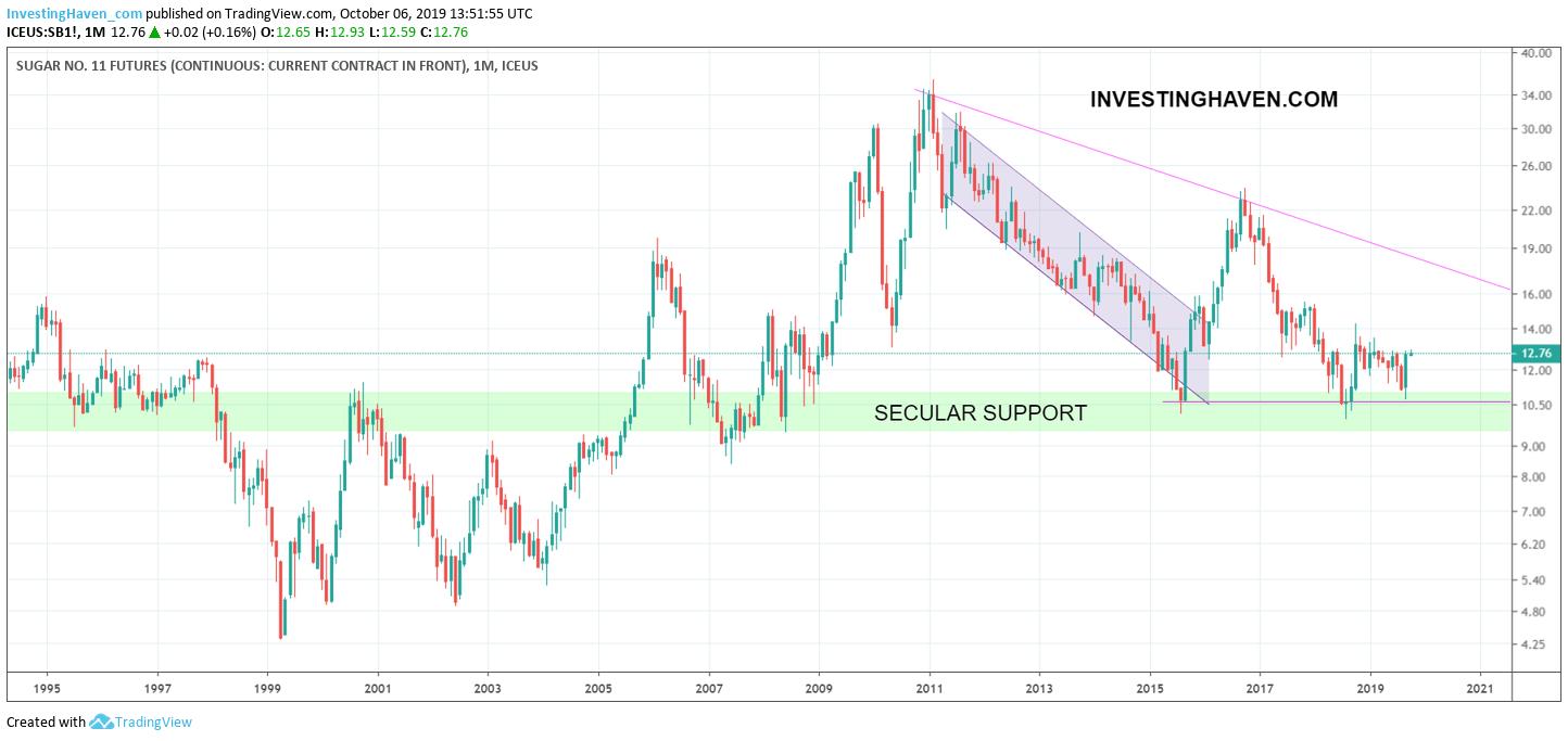 sugar price forecast 2020 2021