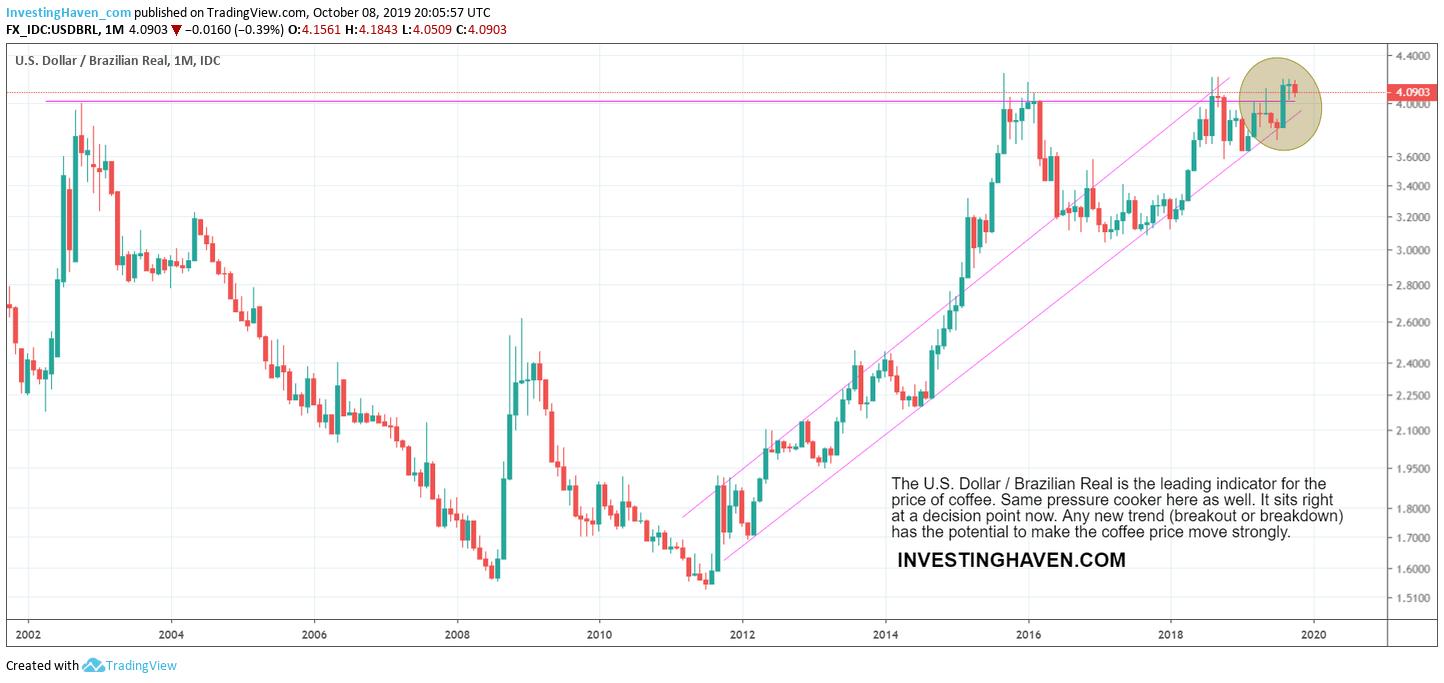 usdbrl long term chart