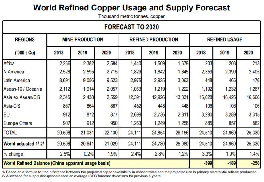 world refined copper usage supply forecast 2020