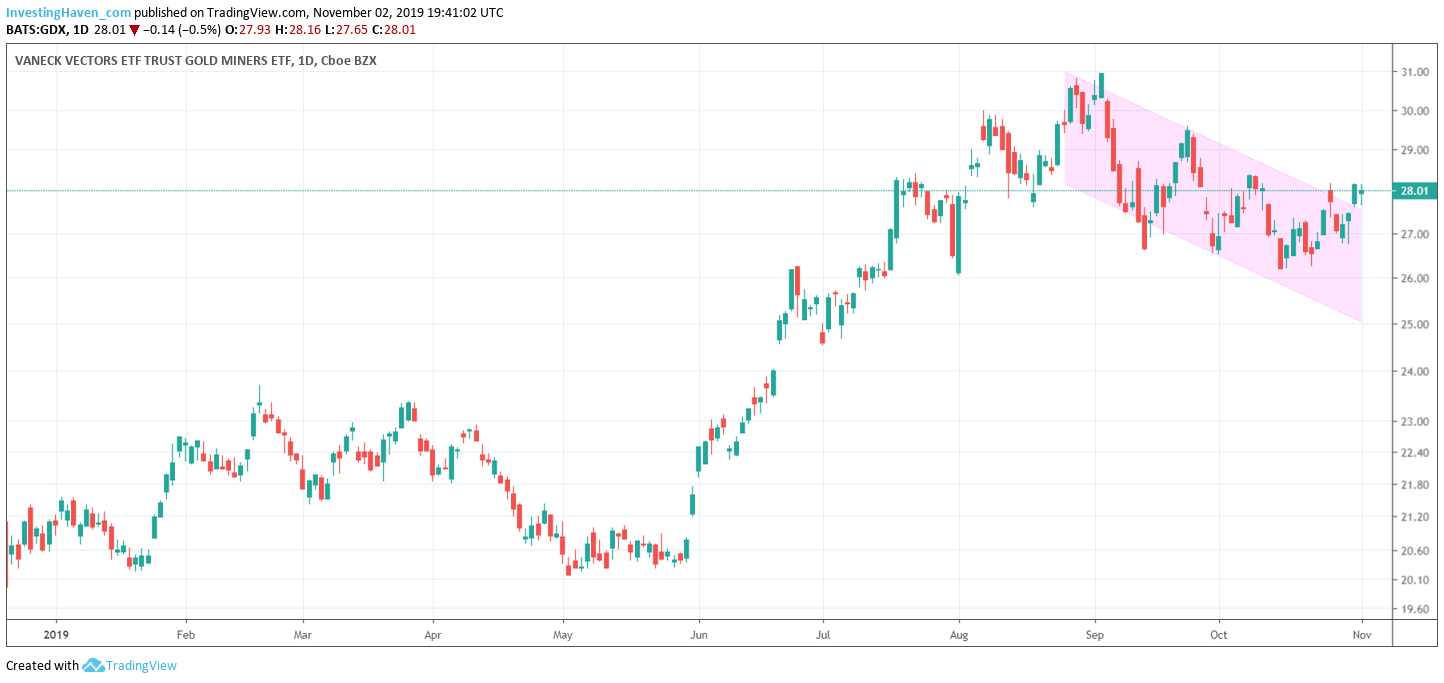 GDX precious metals miners daily