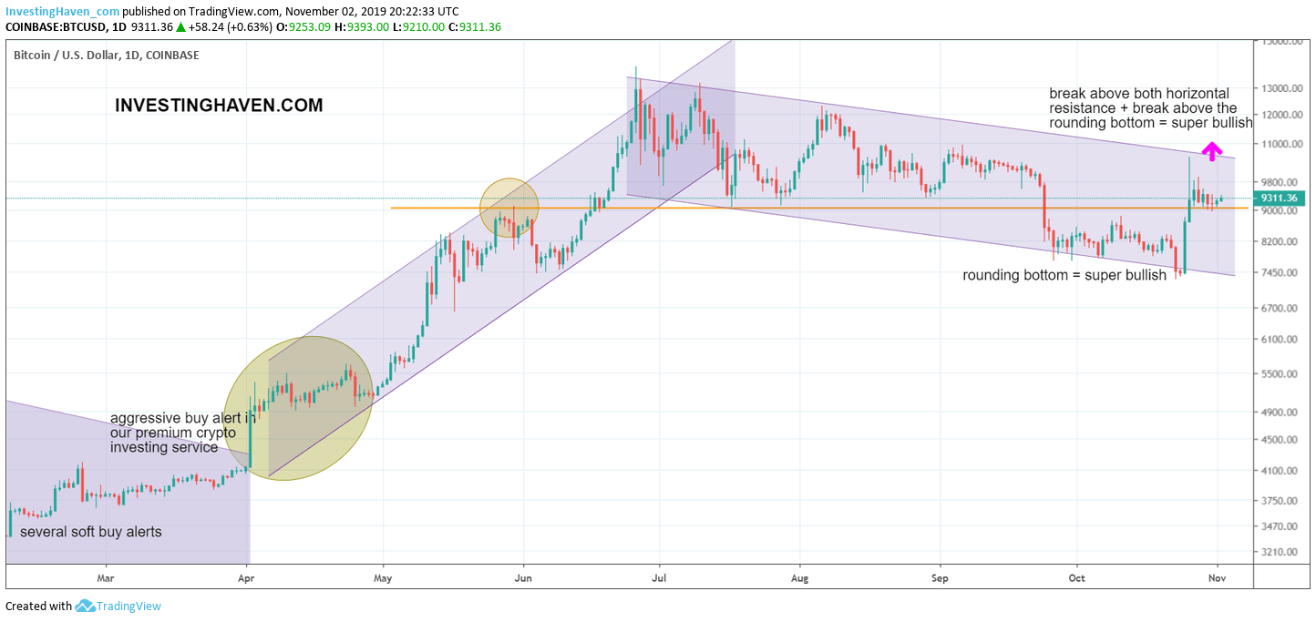 bitcoin bullish 2020