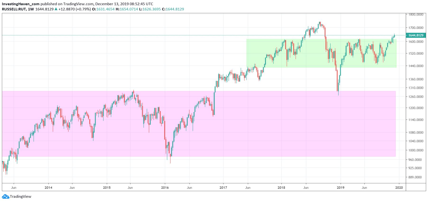 risk on indicator stocks 2020