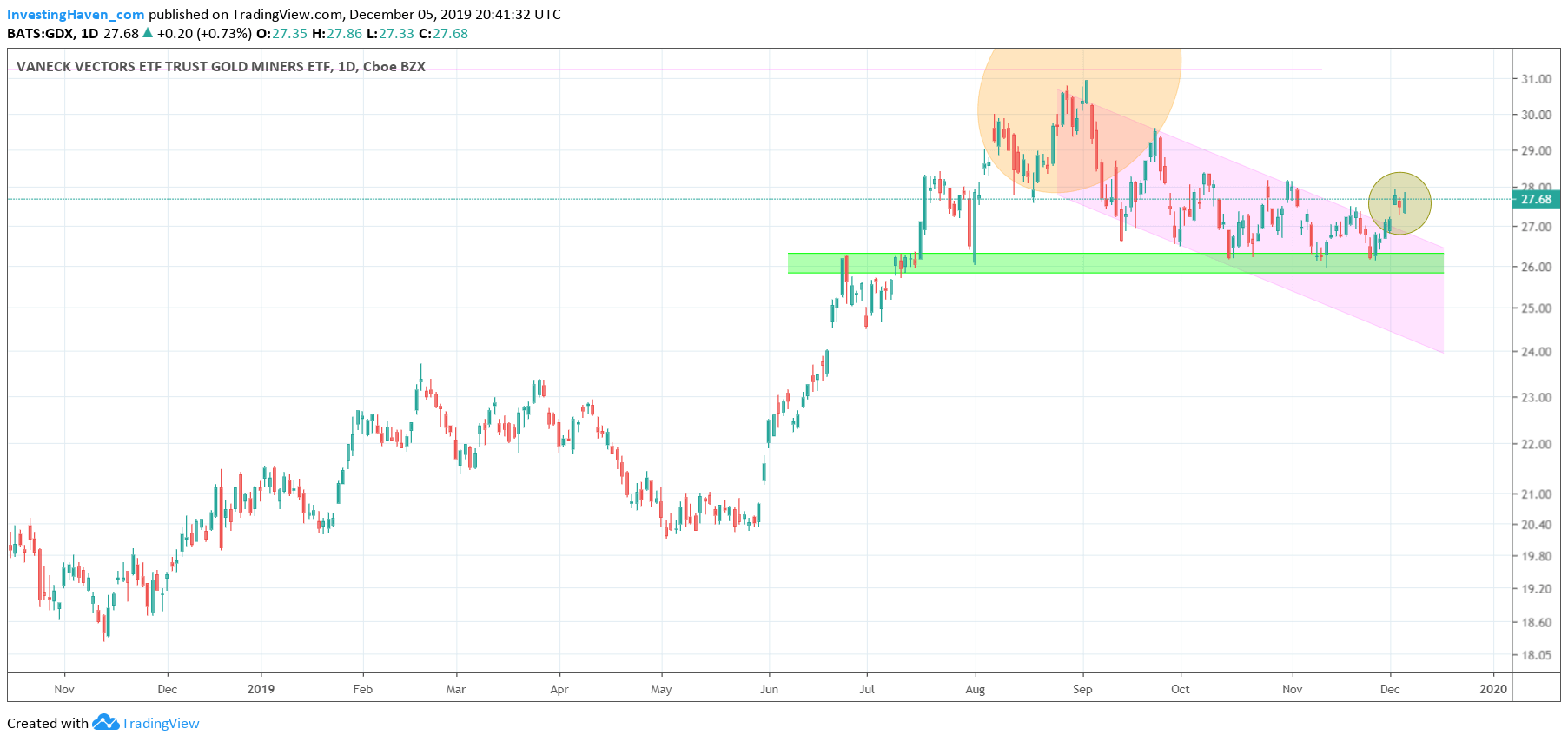 gold miners 20191205