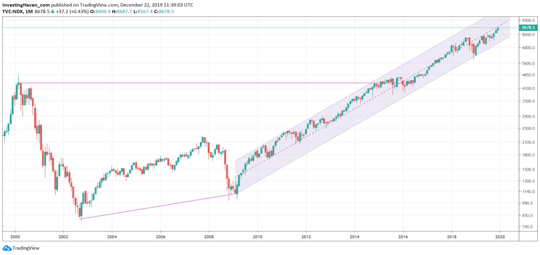 nasdaq long term 20 year chart