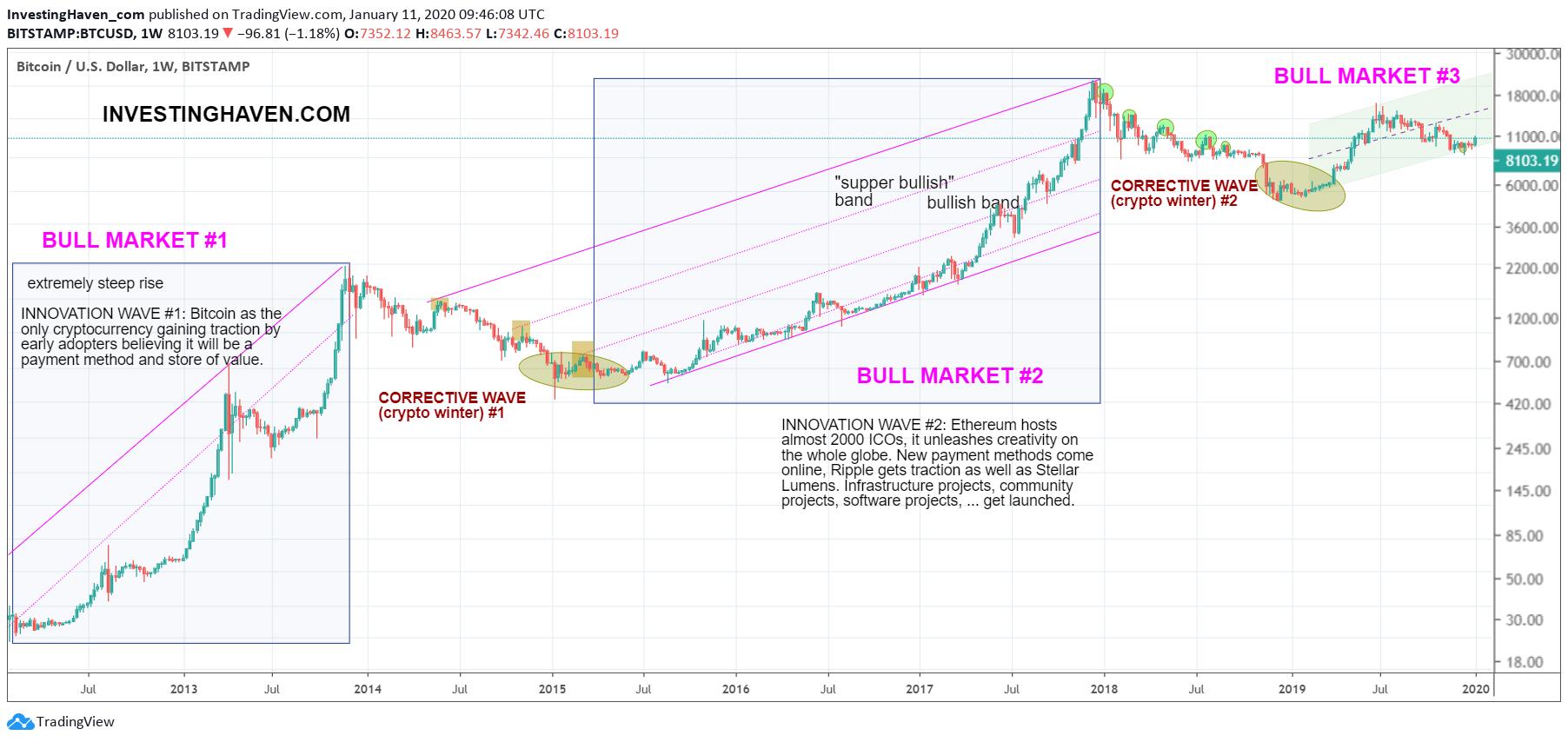Bitcoin's Grand Secular Bull Market Still Looks Gorgeous ...